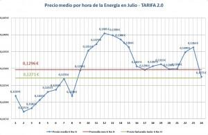 Precio medio por hora Energía Julio
